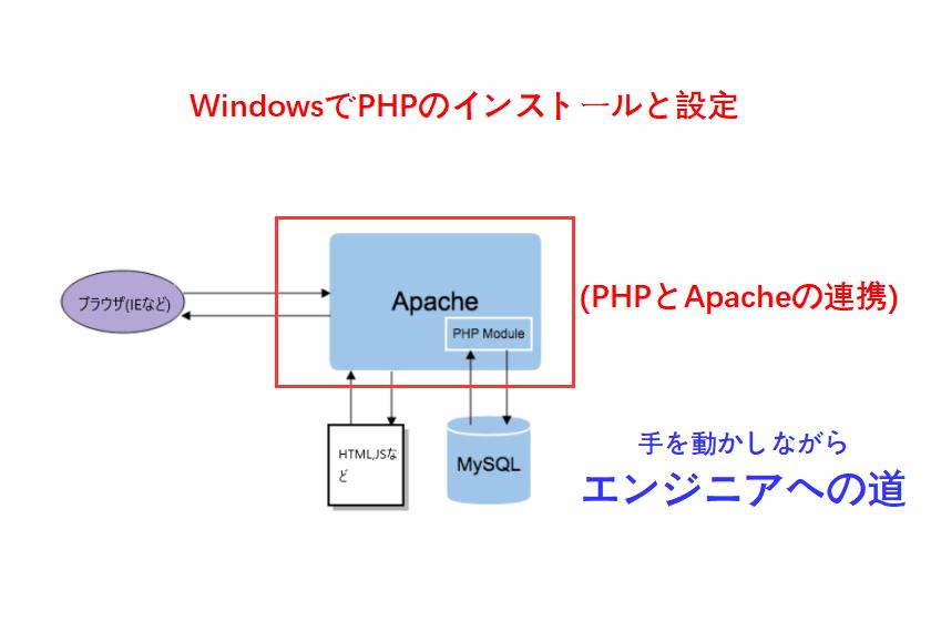 phpとapache連携